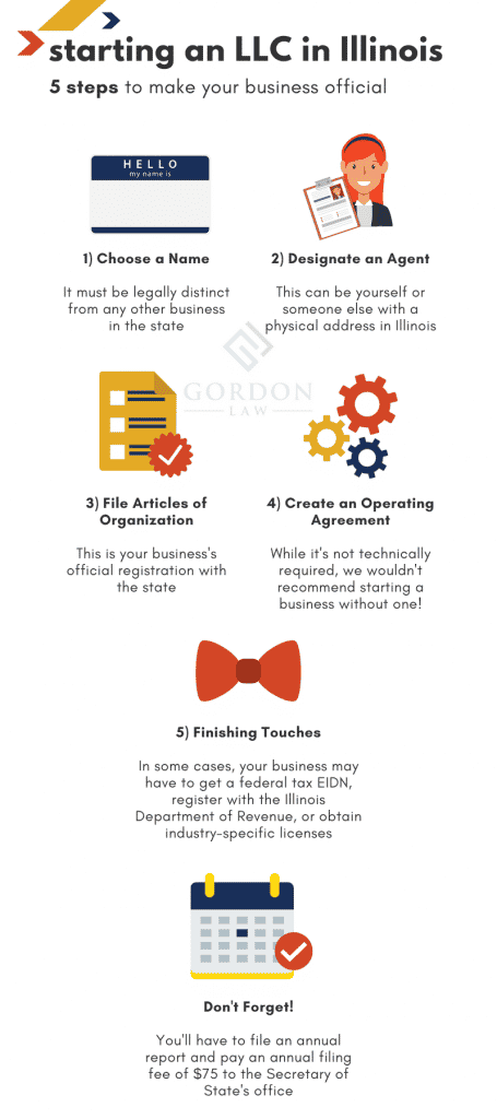 How to Register an LLC in Illinois - Infographic - Chicago Tax Lawyer Firm